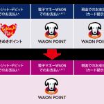 イオンの「ときめきポイント」が「WAON POINT」に統合されます